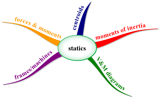 statics of rigid bodies Note: you are purchasing a standalone product masteringengineering does not come packaged with this content if you would like to purchase both the physical text and masteringengineering search for0133918920 / 9780133918922 engineering mechanics: statics plus masteringengineering with pearson etext.