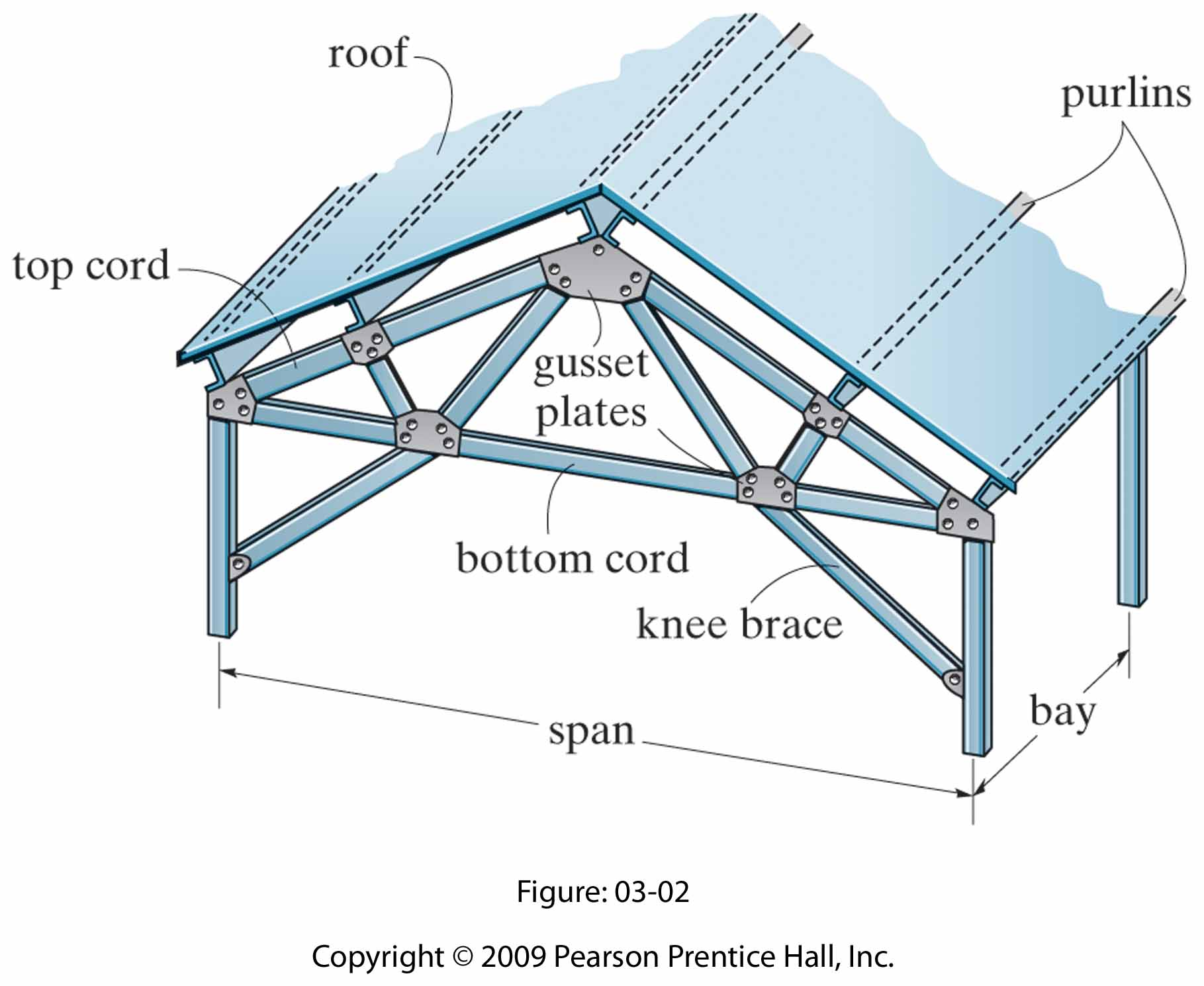 Roof trusses home depot for Engineered roof trusses prices