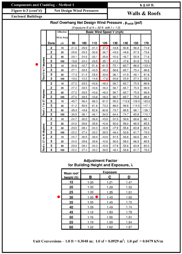asce wind speed table pictures to pin on pinterest pinsdaddy